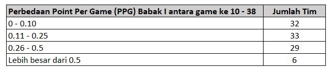 Perbedaan Point Per Game (PPG) Babak I antara game ke 10 - 38